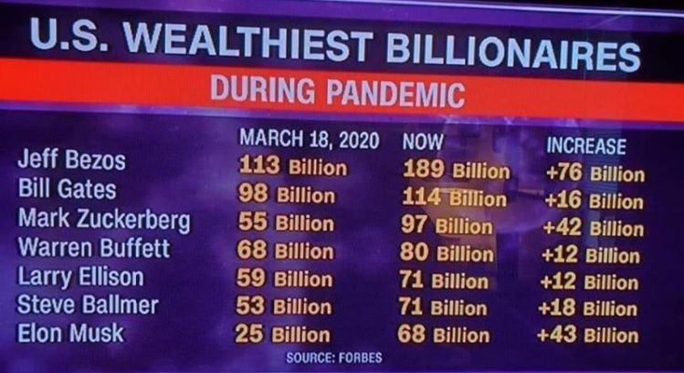 Pandemic Has Made The Rich Richer