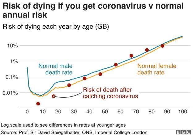 Risk of Death from Covid No Greater than Living