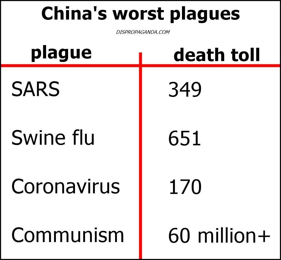 Worst Plauges from China